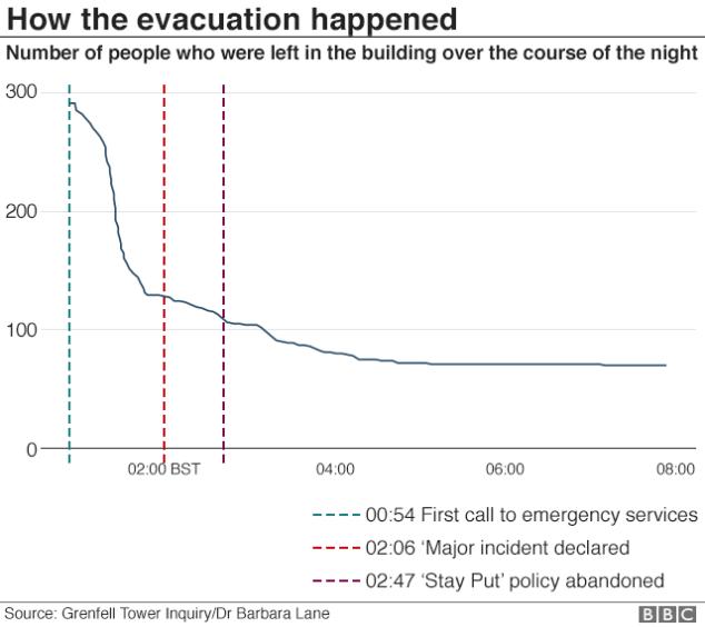 101874208_grenfell_evacuation_640-nc